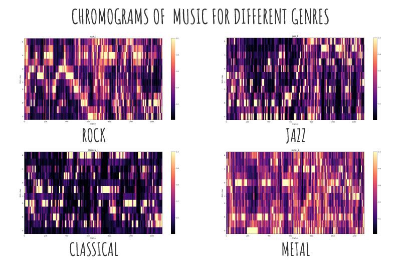 Music Genré Classification